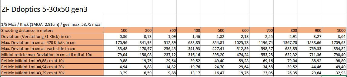 DDoptics 5-30x50 Zielfernrohr Schussentfernungen