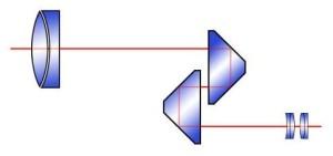 Erklärung Porro Prisma Funktion