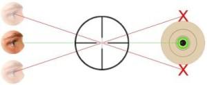 Parallaxe Fehler bei Zielfernrohr